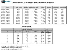 tableau-besoins-en-fibre-et-résine-3P+